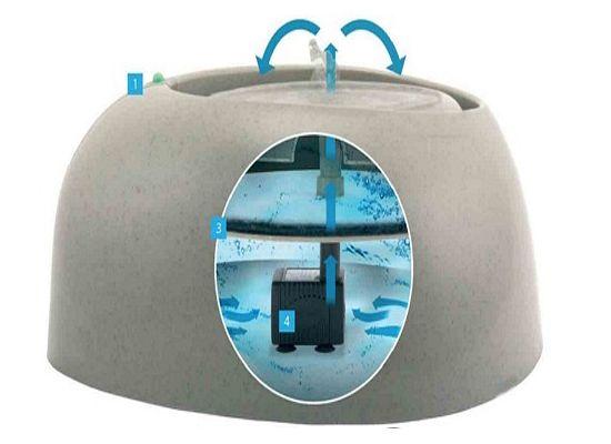 Ciottoli Ποτίστρα Συνεχούς Ροής Pet Fountain 220V